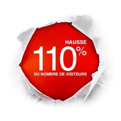 Hausse du nombre de visiteurs de 110% Futé Marketing agence web Montréal