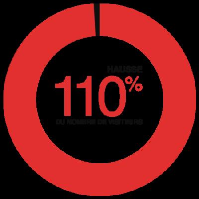 Hausse du nombre de visiteurs de 110% Étude de cas AZ Extermination