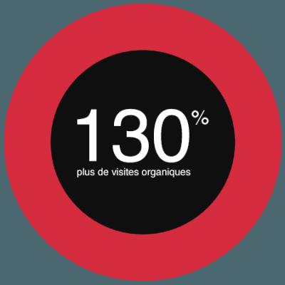 Futé Marketing - 130% plus de visites organiques pour MégaFun Animation