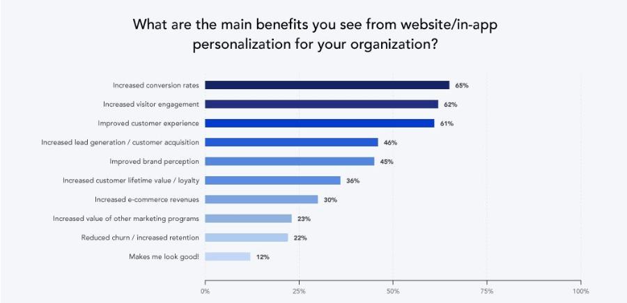 la personnalisation un concept outils payant - La personnalisation - un outil payant - Futé Marketing